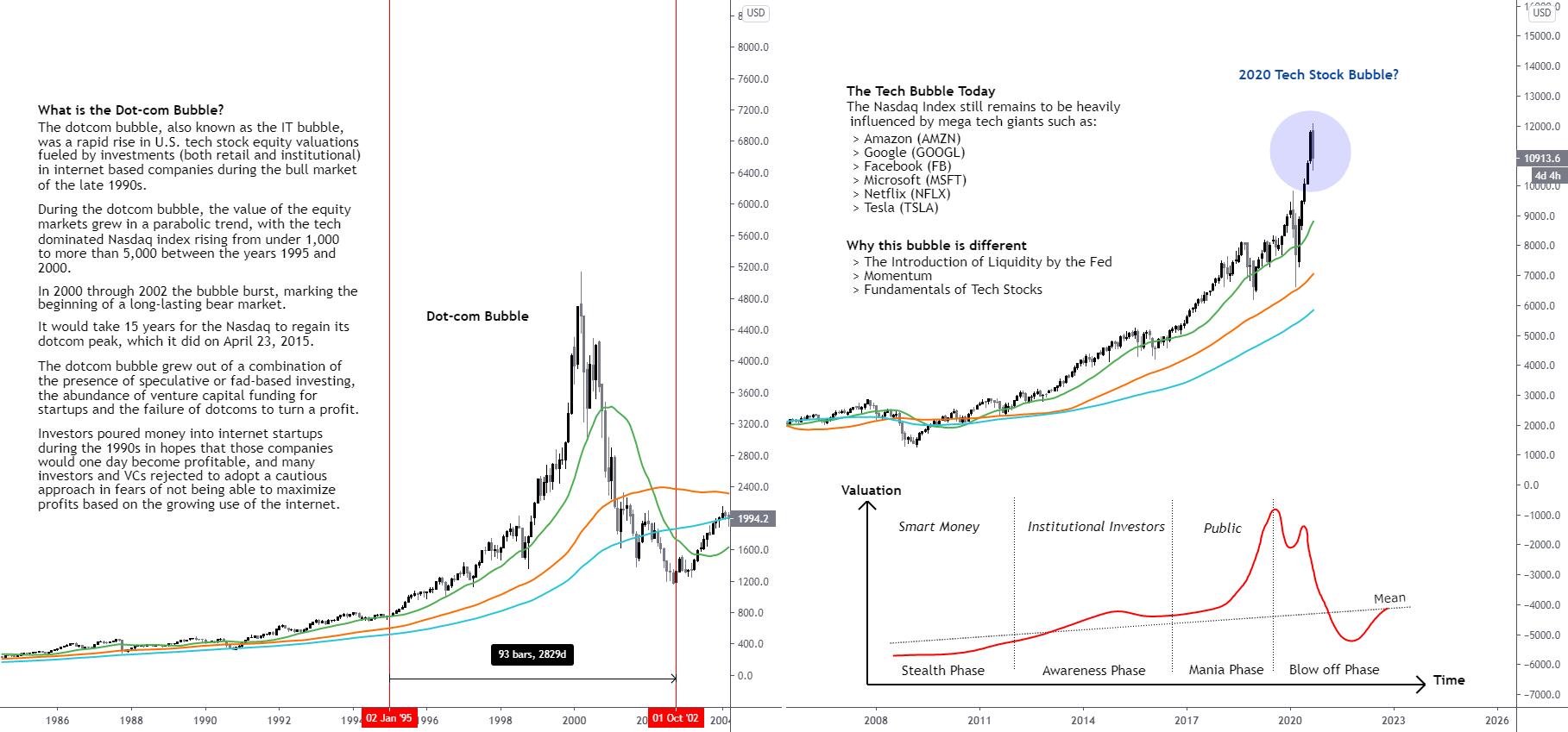 The 2020 Tech Bubble