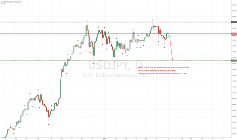 USDJPY: USDJPY short for possibly BIG pips