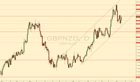 GBPNZD: GBPNZD long #forex #gbpnzd