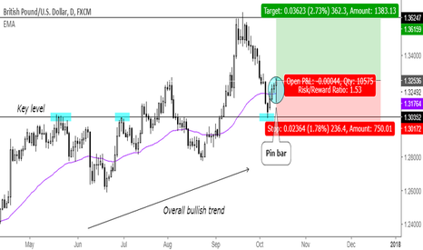 GBPUSD: Trend continuation pin bar after reversing at key level