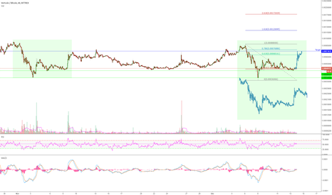 VTCBTC: VTCBTC - repeating fractals - one month cycle
