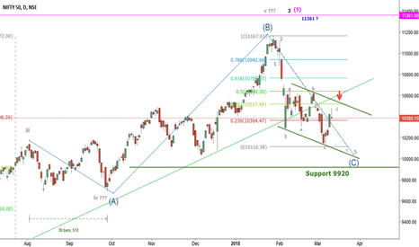 NIFTY: Nifty an overview of current position in wave 3
