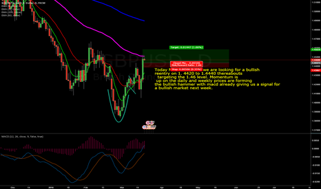 GBPUSD: Breaking the GBPUSD SMAs