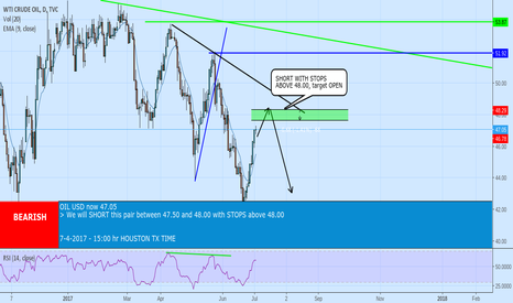 USOIL: SHORT with STOPS above 48.00