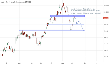 NIFTY: Nifty Inverted hammer 4 hourly