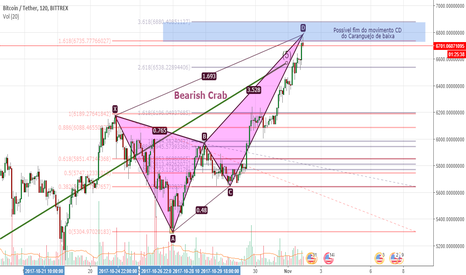 BTCUSDT: Bearish Crab - BTC H1 / H2
