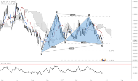 EURHUF: Potential Bullish Gartley pattern
