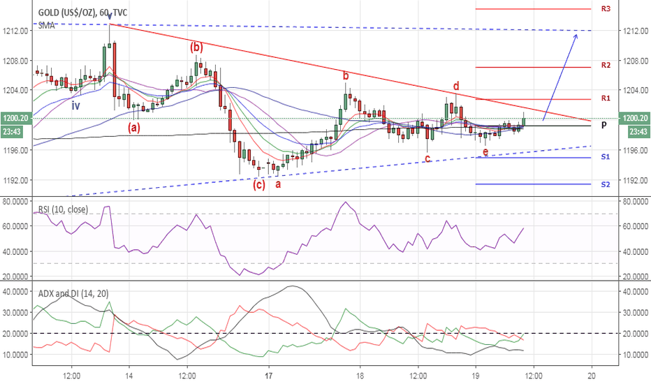 GOLD: GOLD DAILY 09/19/2018