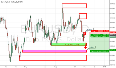 EURUSD: EURUSD: Looking For Short to 1.07200