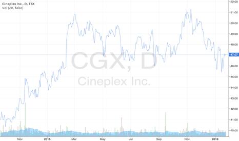 CGX: Cineplex's Stock Prices