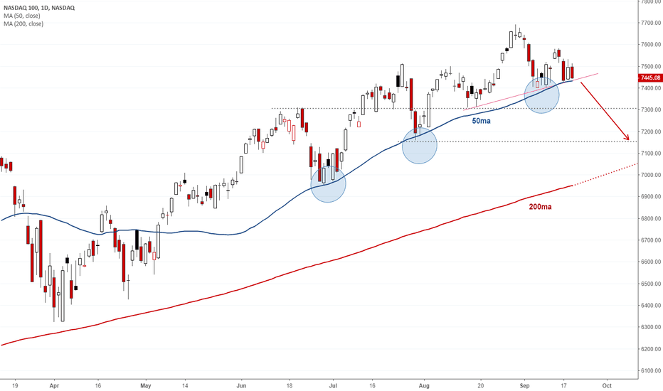 NDX: Unlikely NDX will hold the 50-sma this time