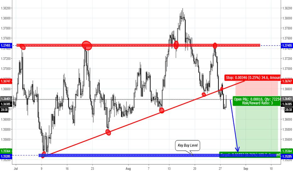 USDSGD: USD/SGD trading idea