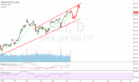 SPY: Get ready to the downside. $QQQ, $AAPL, $NFLX