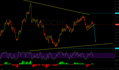 NZDCHF: NZDCHF Short sell setup