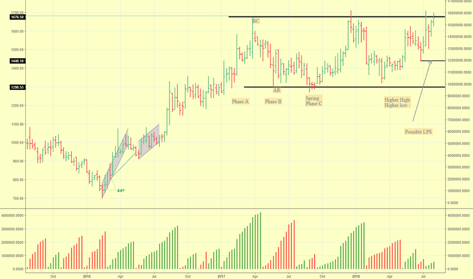 AIAENG: Wyckoff Accumulation and possible Markup.... WatchList