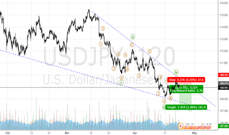 USDJPY: good chance for fifth wave to start
