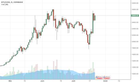 BTCUSD: Le #Bitcoin reprend de la hauteur