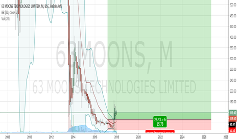 63MOONS: Well below the book value, good buy zone