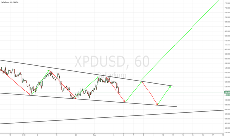 XPDUSD: Palladium looking for one long impulse to upside