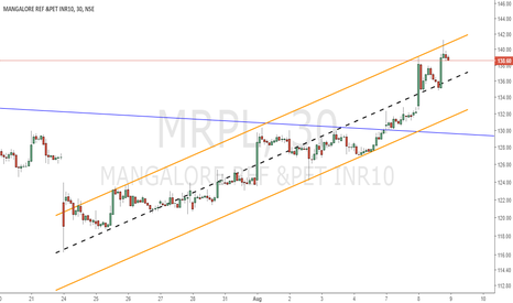 MRPL: Possible day trade set up