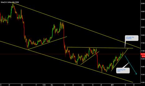XAGUSD: XAGUSD Sell under trend line