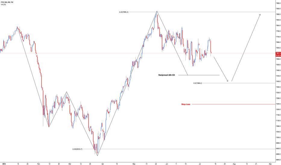 UKX: FTSE 100 - Bullish 5-0