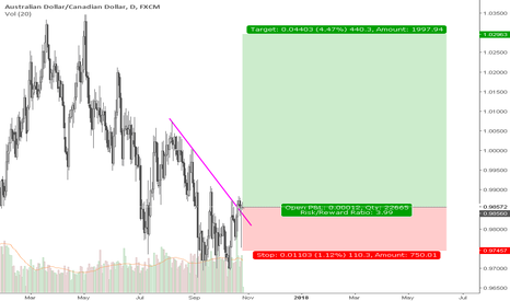AUDCAD: Long AUDCAD to 1.03