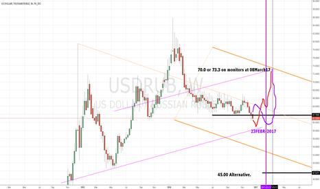 USDRUB: usdrub 58-61 long >70 or 45.