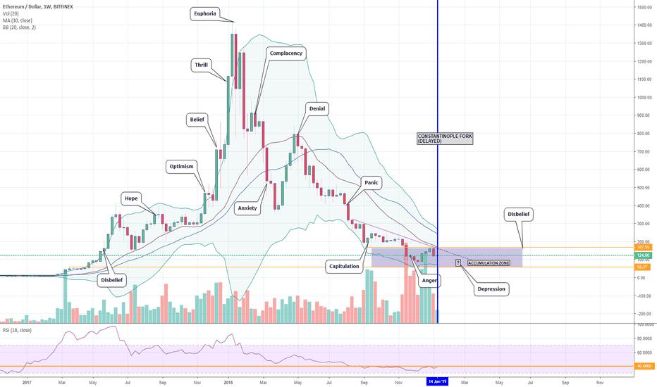 ETHUSD: ETH/USD Showing Signs of Bottom