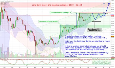 BTCUSD: Bitcoin - Another ascending triangle ?