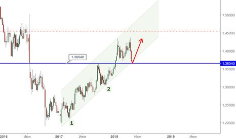 GBPUSD: GBP/USD возле сильных уровней поддержки