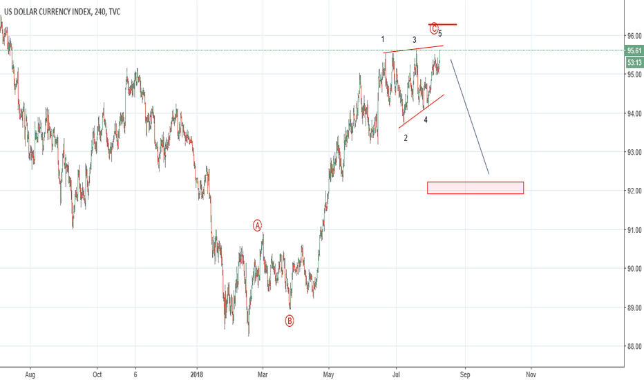DXY: DXY : weakness is expected