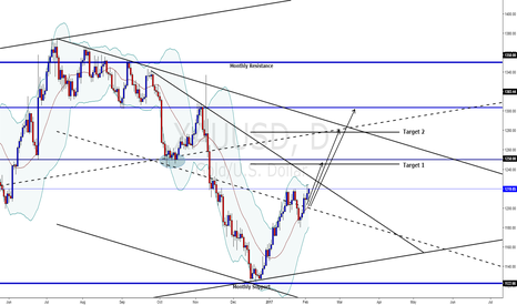 XAUUSD: GOLD - All I see is up