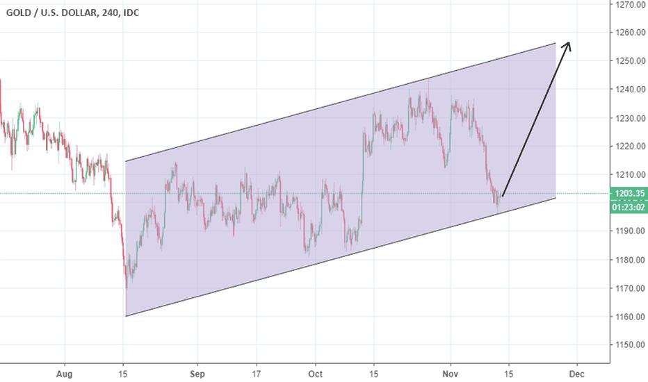 XAUUSD: longed 1202.50 targeting upper channel