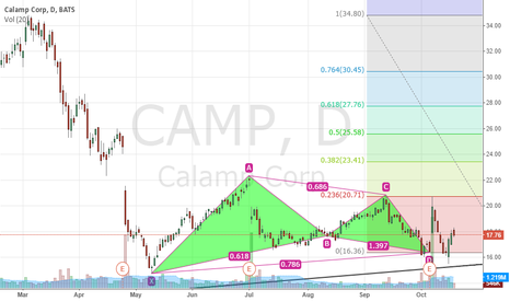 CAMP: CAMP Swing Trade