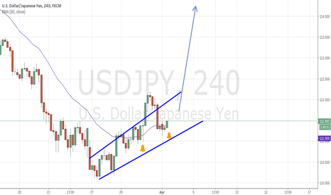USDJPY: USD.JPY Long, break of channel