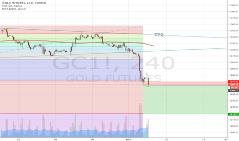 GC1!: Price break down 1269 , My position will change to Short