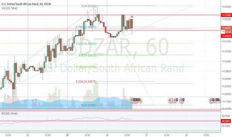 USDZAR: Double top