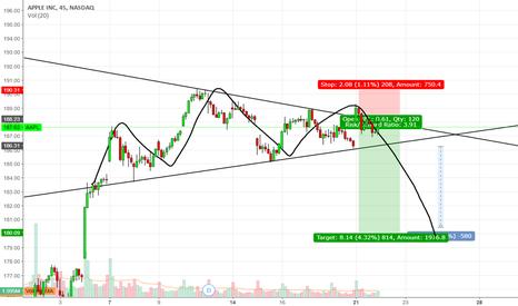 AAPL: AAPL short/NASDAQ short