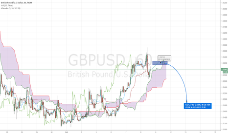 GBPUSD: waiting for short GU