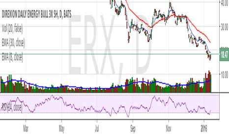 ERX: Bullish on Oil