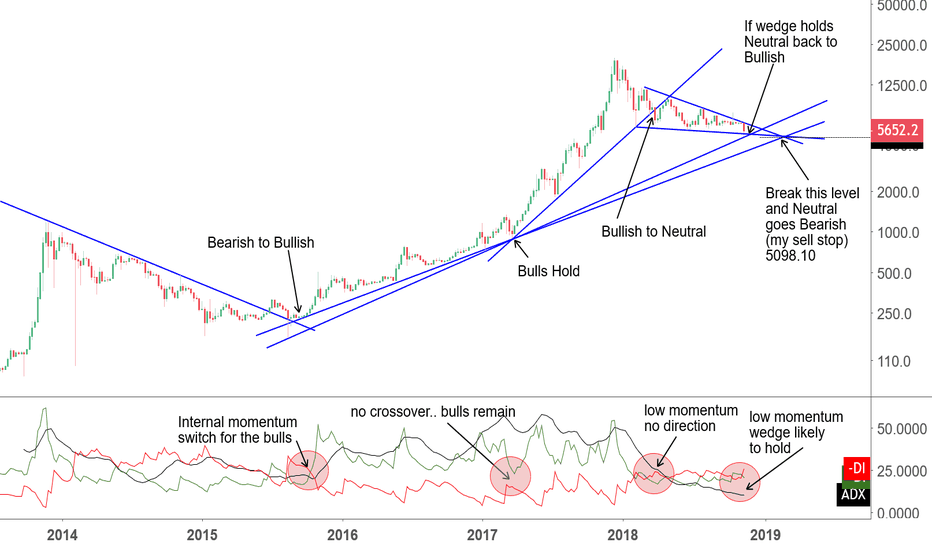 BTCUSD: The Long-Term Trend Shows Some Hopium For The Bulls In $BTC
