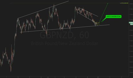 GBPNZD: GBPNZD setting up for buy