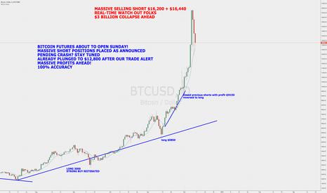 BTCUSD: Bitcoin Futures to Open! Crash Pending! Stay Tuned!