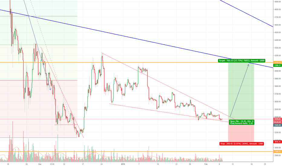 BTCUSD: Bitcoin retest old trendline (tube or channel)