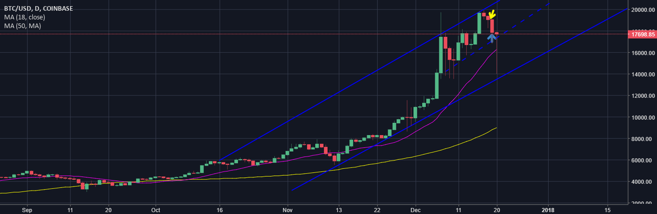BTC, only healthy correction! Must read to profit nex time!