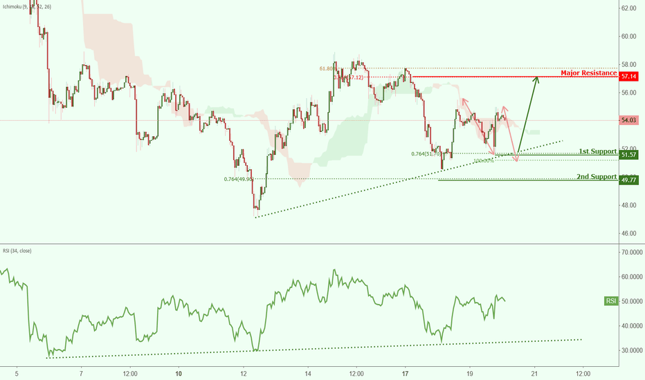 LTCUSD: LTCUSD approaching support, potential bounce!