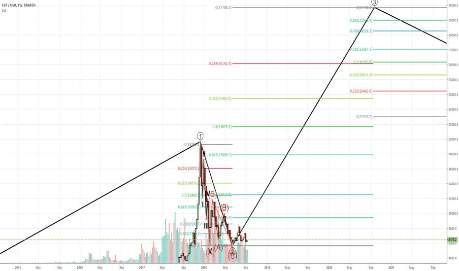 XBTUSD: Bitcoin Wave 3 - two target dates
