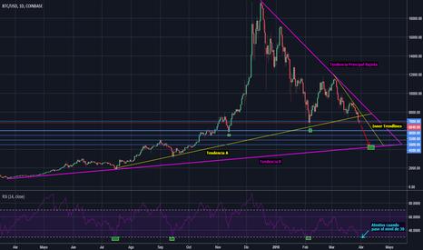 BTCUSD: Bitcoin - Camino a la siguiente Tendencia - 4500$