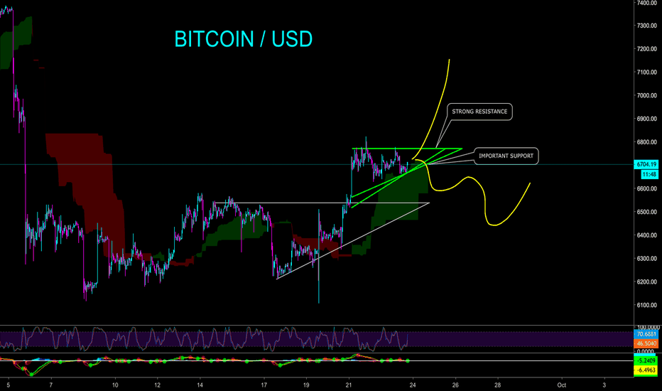 BTCUSD: BITCOIN LIKELY TO BREAKOUT IN COMING DAYS - CryptoManiac101